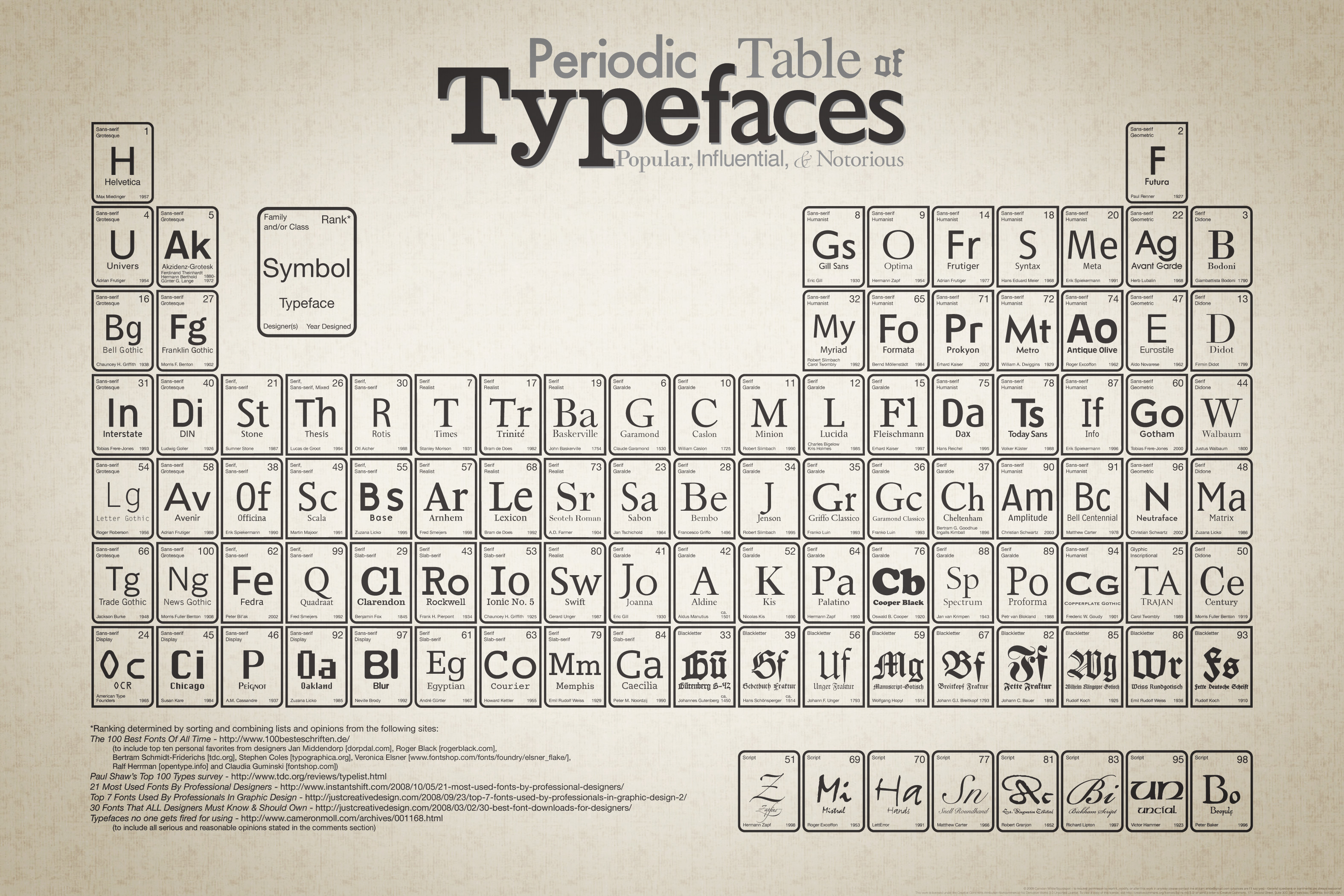 Cool infographics glantz design periodic table of typefaces gamestrikefo Image collections
